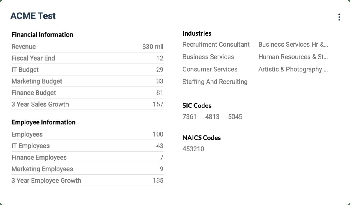 Detailed Company Data
