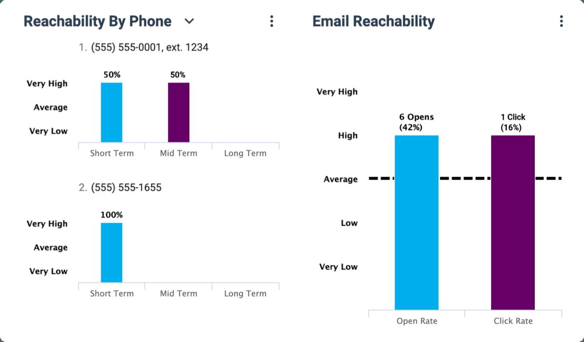 Reachability Rank
